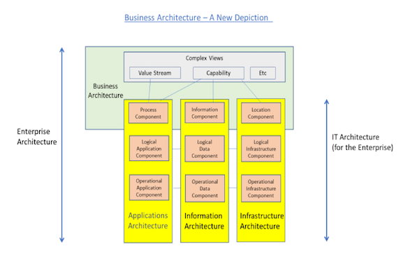 Business Architecture - A New Depiction | BAInstitute.org