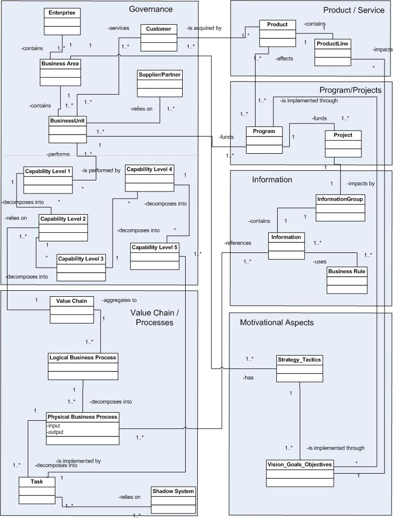 Sample Business Architecture Metamodel